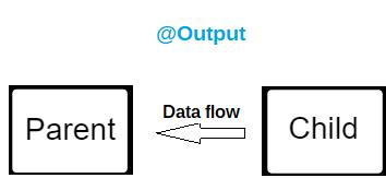 Angular @Output() Decorator