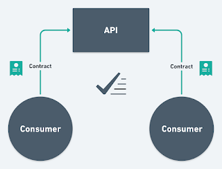 Consumer-Driven Contract Tracing Pattern in Microservice