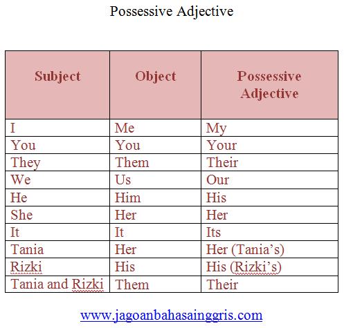 Penjelasan dan Soal Latihan Possessive Adjective  Penjelasan dan Soal Latihan Possessive Adjective