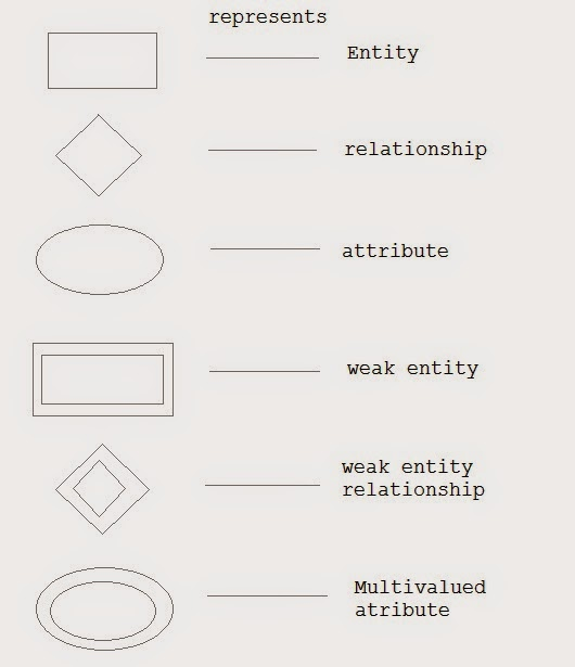 entity relationship symbols one to many