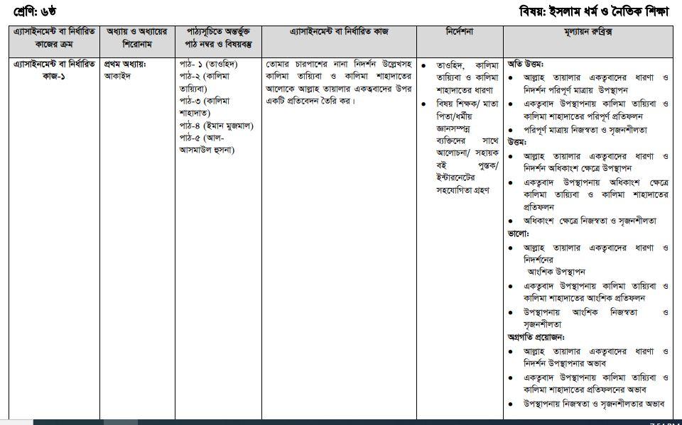 Class 6 Islam Dhormo O Noitik Shikkha Assignment 2021 For First Week