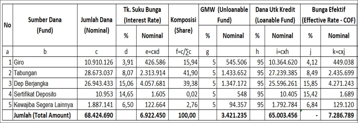 Perhitungan Dasar Pemberian Suku Bunga Kredit Base Lending Rate Blr Poke Bank
