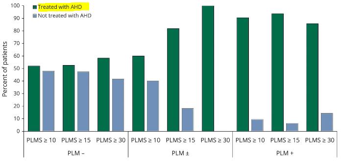 図:周期性四肢運動と降圧薬