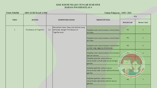 Kisi kisi Soal PTS Bahasa Inggris SD Kelas 4 Semester 1