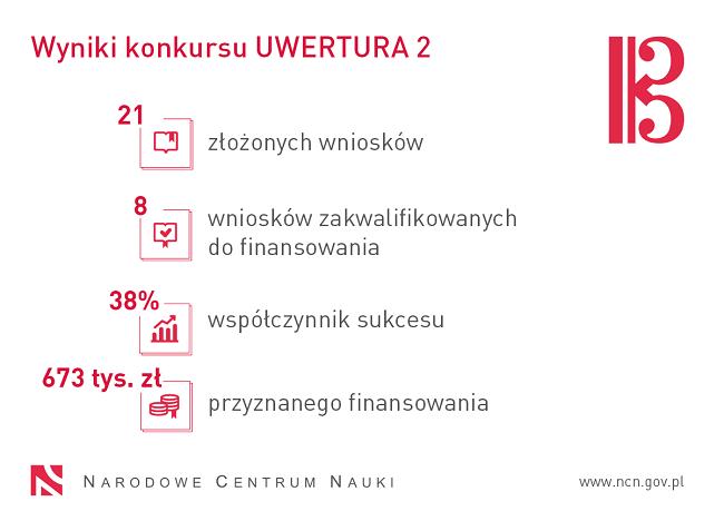 Statystyki konkursu Uwertura 2 - materiały Narodowego Centrum Nauki