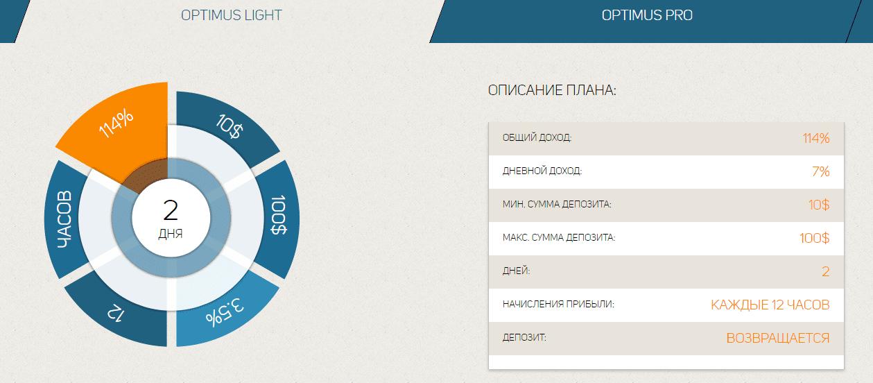 Инвестиционные планы Optimus