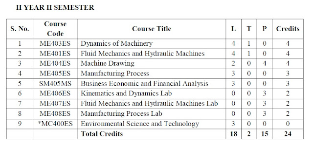 Mechanical Engineering Study Material Pdf