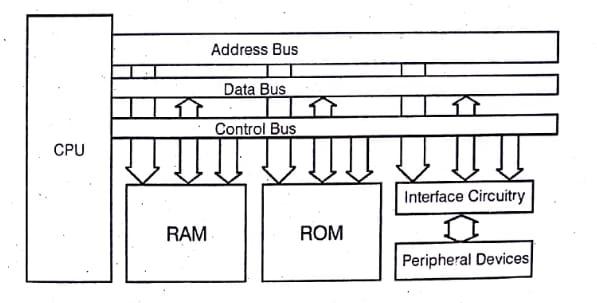 Microprocessor 8085 image