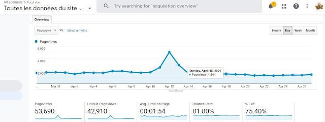 Last 30 Days in google analytic