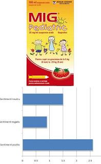 mig pediatric opinii forum tratamentul durerii copii de la 6 luni