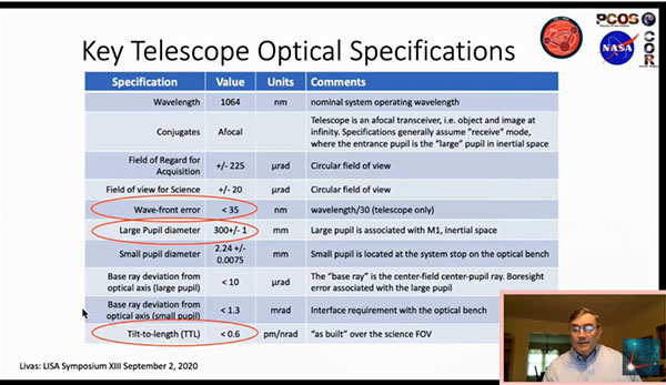 Key LISA Telescope Optical Requirements (Source: Jeffrey Livas, LISA XIII)
