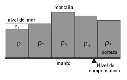 En este modelo se considera un nivel de compensación a una cierta profundidad H, por encima del cual todas las masas deben ser iguales.