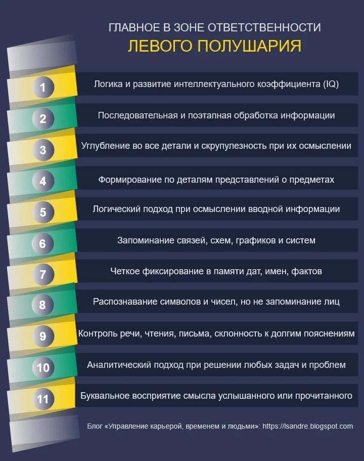 На инфографике показаны 11 основных функций левого полушария головного мозга