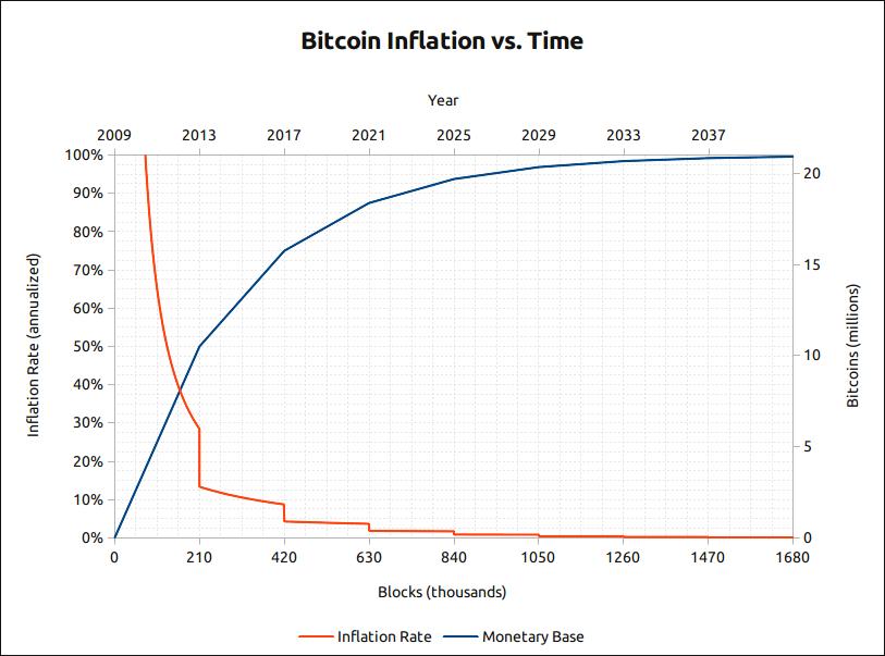 Inflación de Bitcoin en el tiempo