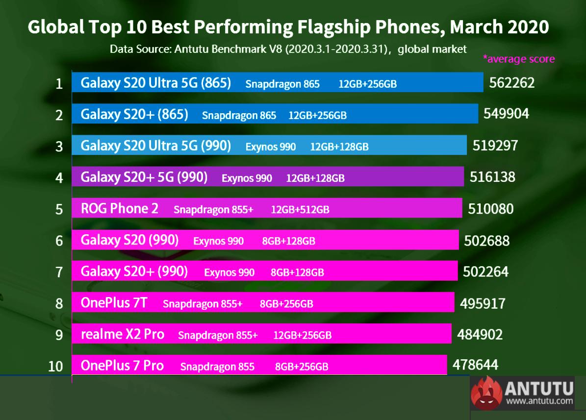 Antutu Benchmark Score Best Performing Android Smartphones 2020
