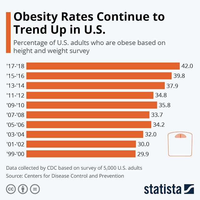 Obesity Epidemic Continues to Rise #infographic