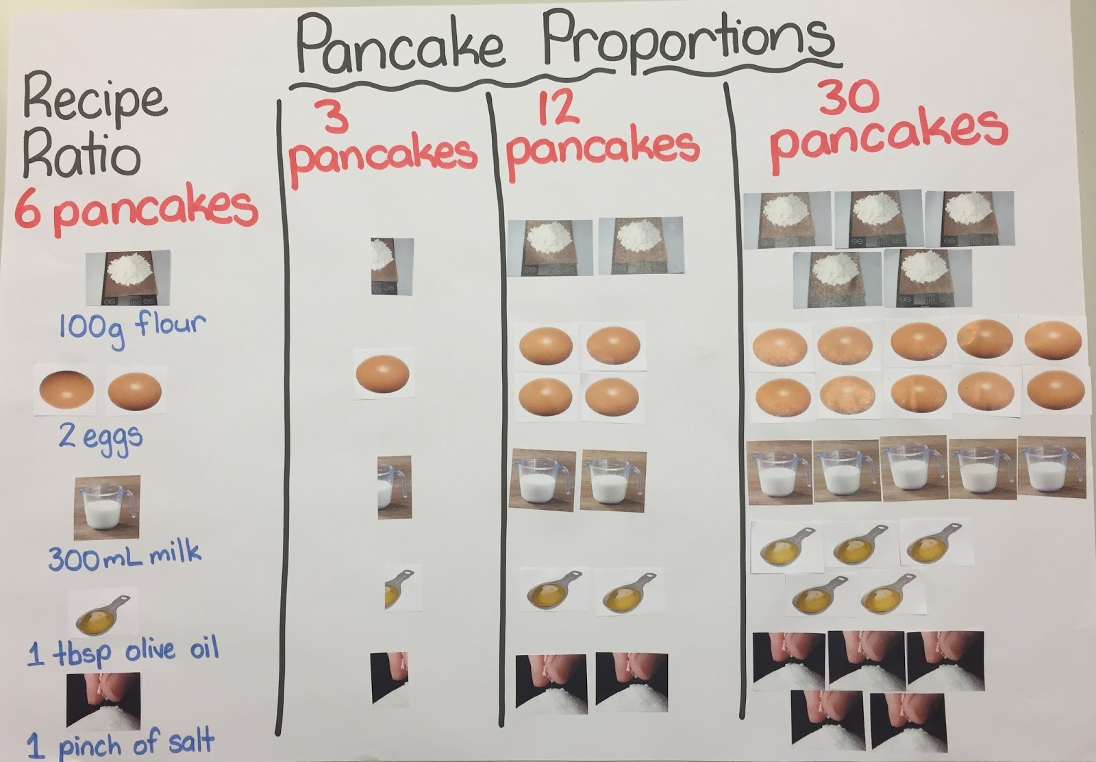 Enquiry Based Maths Pancake Proportions