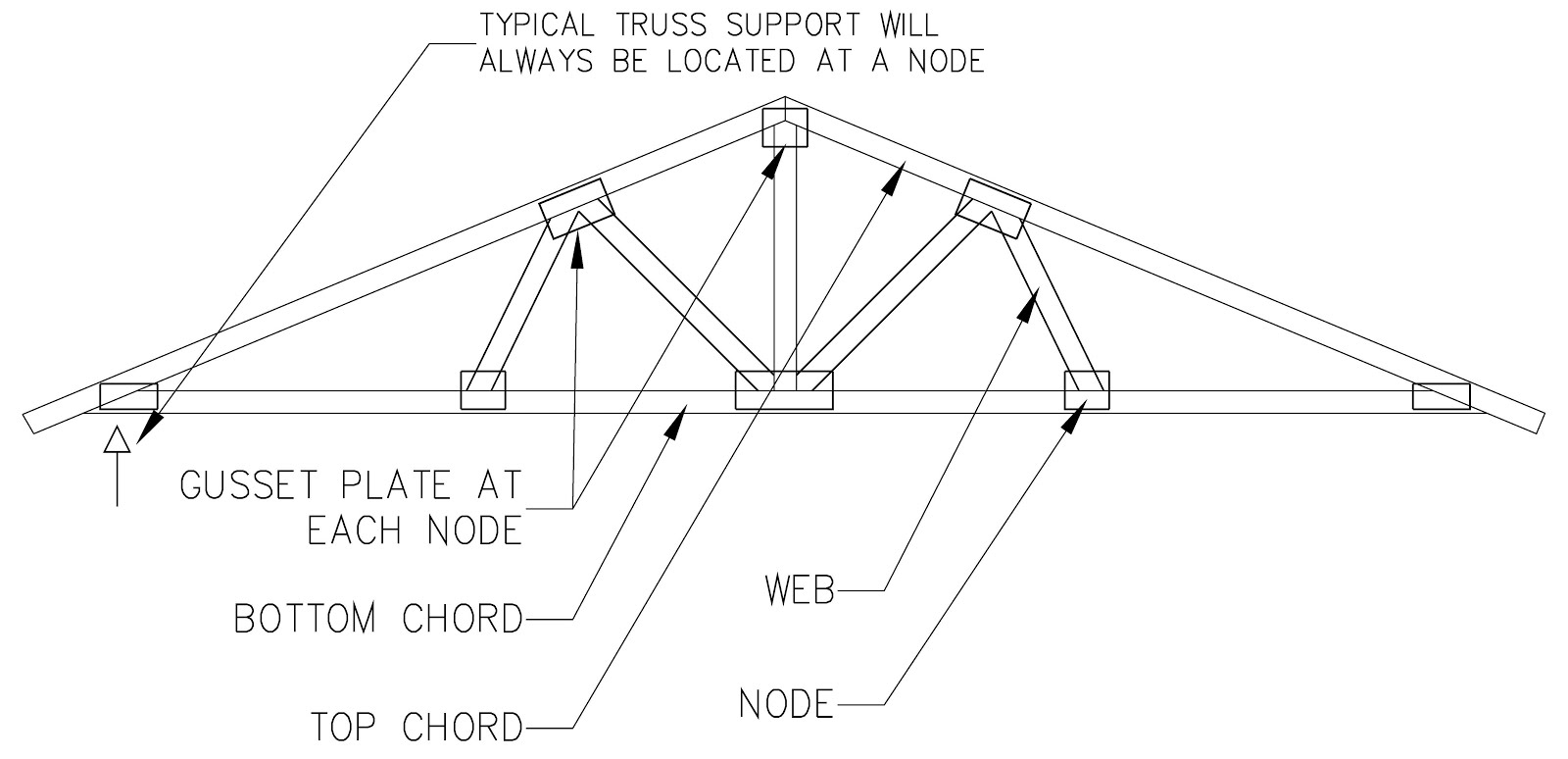 Truss Style Diagram Sharepoint 2010 Site Arc272 Structural Design Ii Type Of And Loads