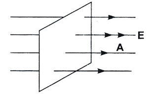 Electric flux linked to a surface