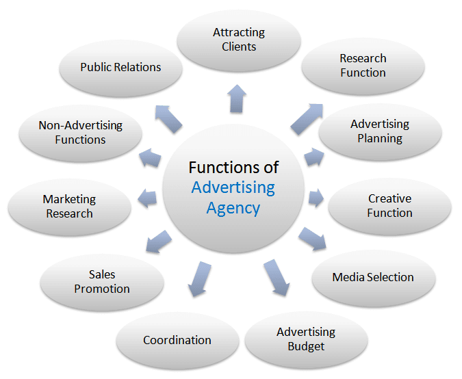 functions of advertising agency