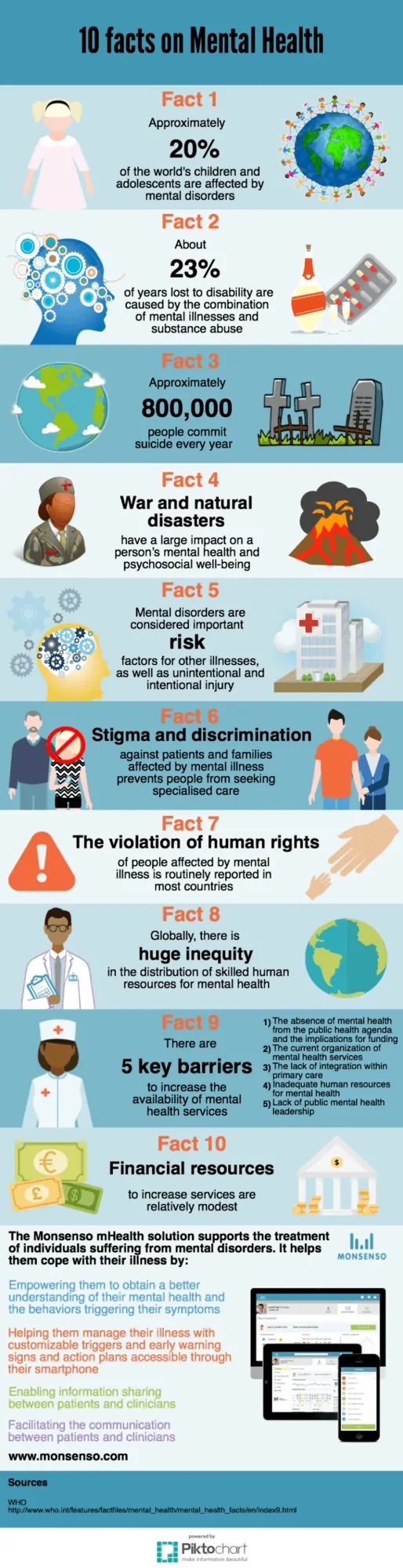 10 Facts On Mental Health #infographic