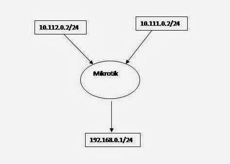 Networking World: MIKROTIK LOADBLANCE USING 2 WAN AND FAILOVER