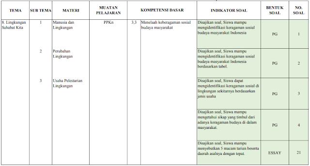 Kisi-kisi ujian semester kelas 5 SD/MI: Tema 8