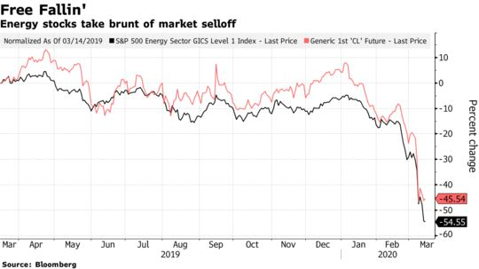 Price War Wipes $196 Billion From Energy Stock Values in a Week - Bloomberg
