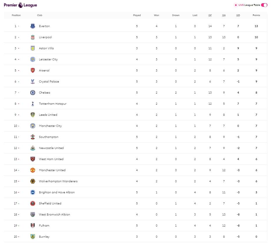 epl latest result matchweek 5