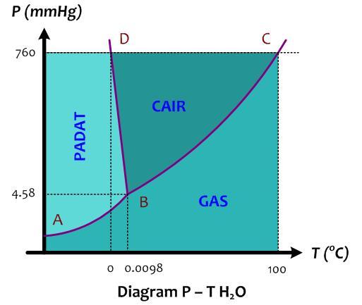 Diagram fase pada materi sifat koligatif larutan jejaring kimia diagram fase sifat koligatif larutan ccuart Images