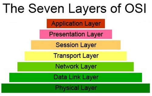 Pengertian Network Layer dan Fungsinya