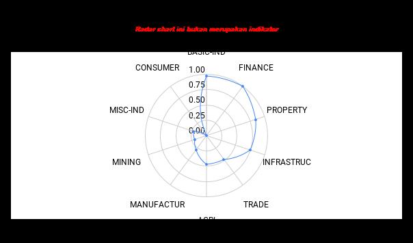 <em>Chart</em> radar: <em>ranking</em>10 sektor di IHSG.