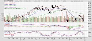 Investor Asing Net Buy Dan Net Sell Bulan Mei Tahun 2015