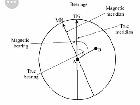 How to measure the magnetic bearing of  the object