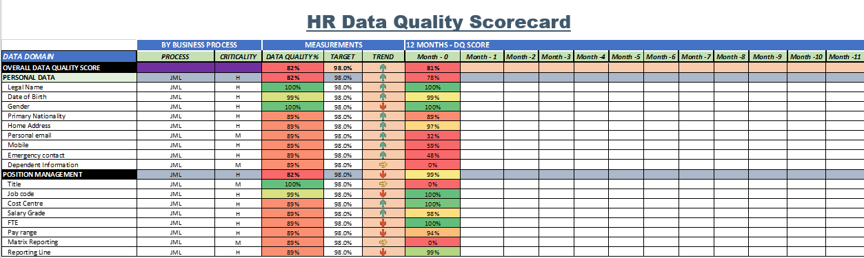 HR data quality Scorecard