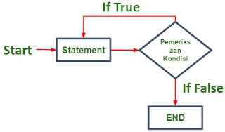 Flowchart Do While Loop pada Java