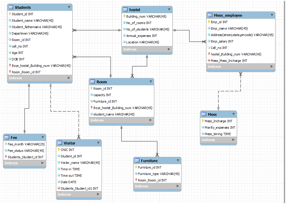 Hostel Management System Er Diagram Lights Wiring Database Project The Basic Purpose Of Designing This Is To Get Rid From Manual Entry And Record Try Give Easy Simple For