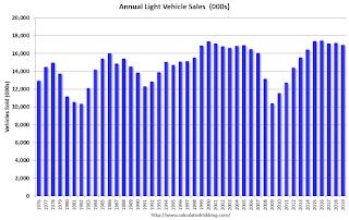 Annual Vehicle Sales