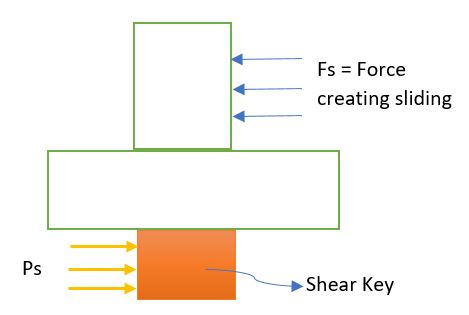 What is a Shear Key in Construction?