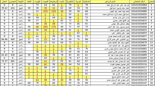 اعرف نتيجة السادس الاعدادى 2018 الدور الأول الكرخ الأولي - الكرخ الثانية - الكرخ الثالثة عبر موقع وزارة التربية العراقية موقع السومرية نيوز