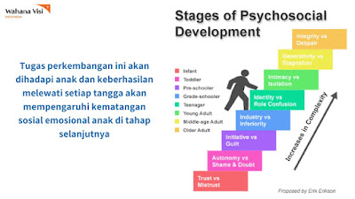 Stage of Psychosocial Development
