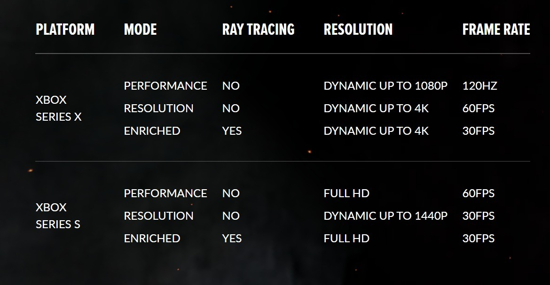 Hellblade xbox options