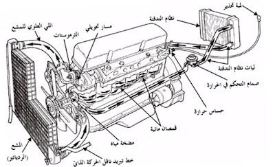 كيف يعمل نظام تبريد المحرك بالماء