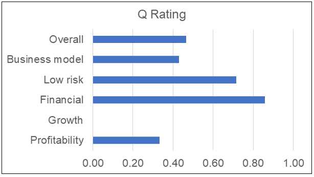 CSC Steel Q Rating