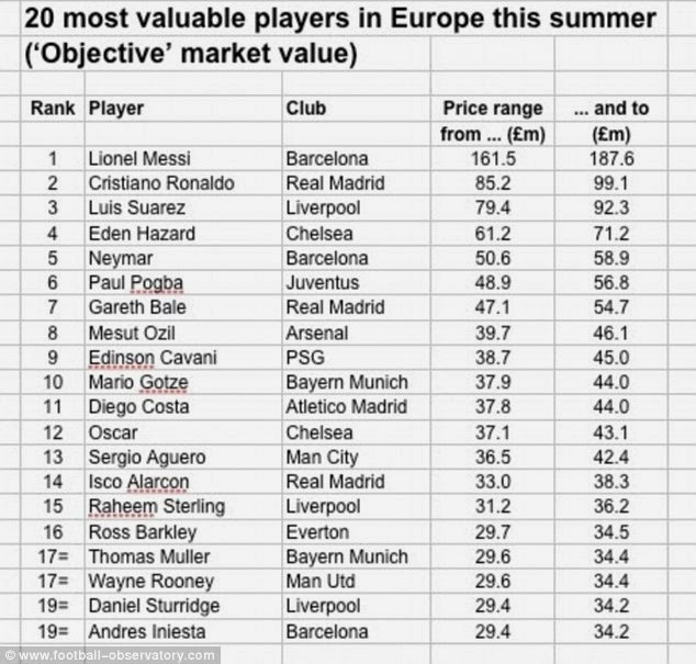Ronaldo, Messi And 3 Liverpool Stars Included In Top 20 Most