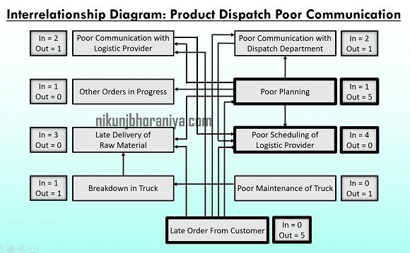 Example of Interrelationship Diagram
