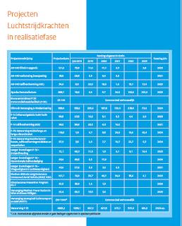 https://www.rijksoverheid.nl/binaries/rijksoverheid/documenten/rapporten/2018/09/18/materieelprojectenoverzicht-defensie-2018/Materieelprojectenoverzicht+Defensie+2018.pdf