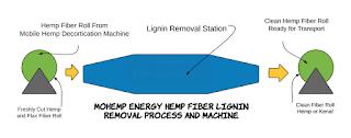 Hemp Lignin Removal Invention