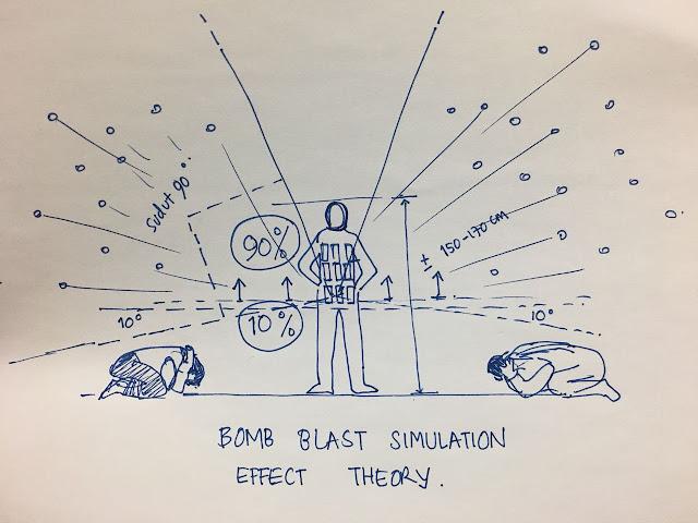 teori efek simulasi ledakan bom | bomb blast simulation effect theory