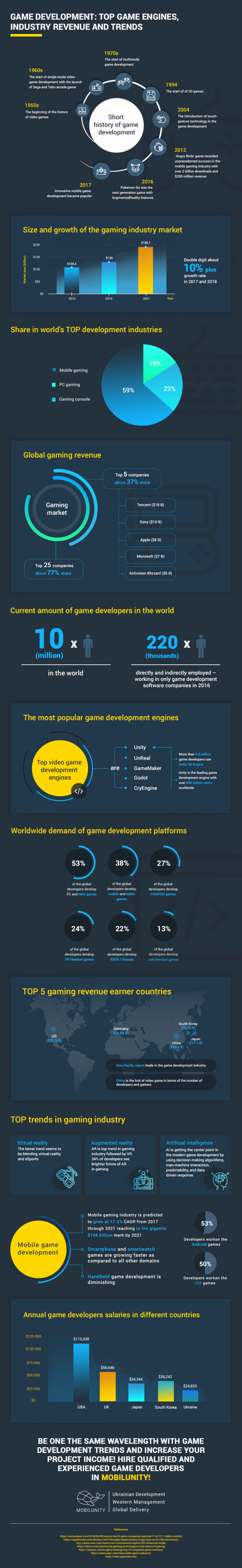 Everything You Would Need to Know Before Hiring Game Developer #infographic